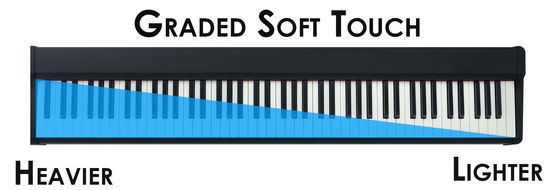 Yamaha Graded Soft Touch
