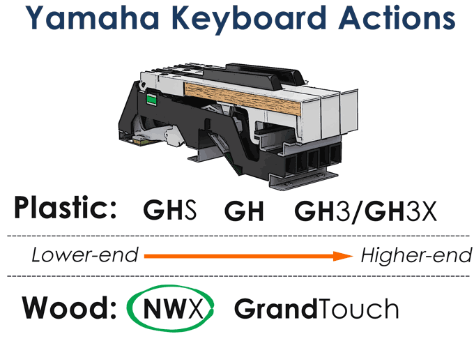 Yamaha Keyboard Actions