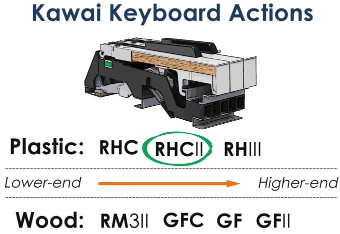 Kawai keyboard actions RHC2