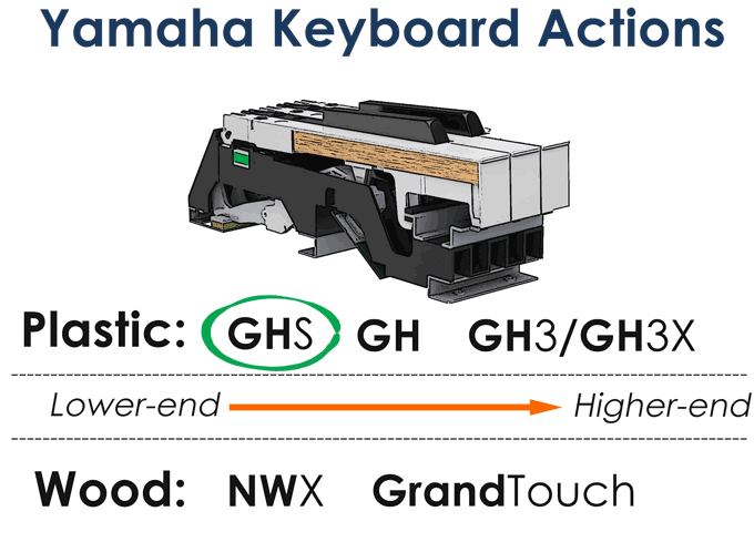 Yamaha YDP-144 GHS action