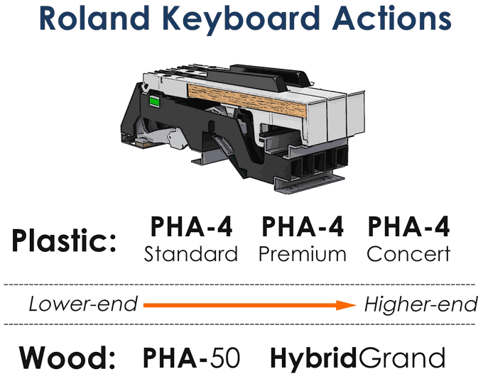 Roland Keyboard Actions