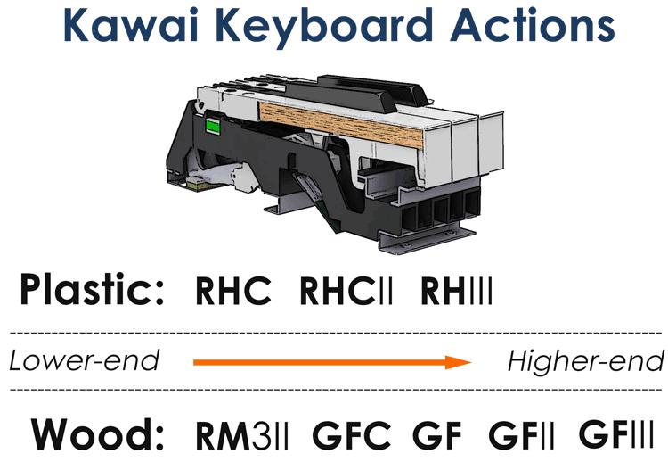 kawai key actions