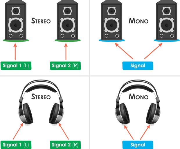 stereo vs mono audio